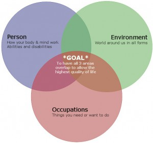OT- person, environment, occupation diagram